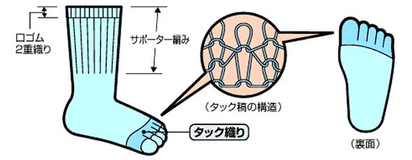 タック織りの特徴2